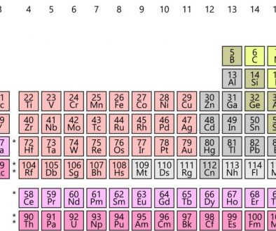 Periodic Table, Mendeleev